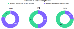 Online gaming revenue